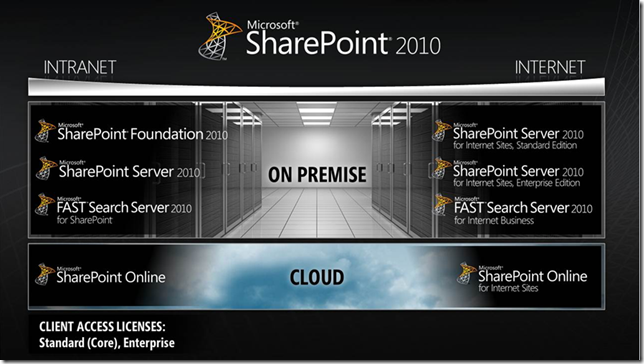 Versiones_SharePoint_2010