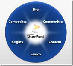 SharePoint2010
