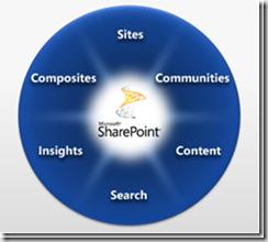 SharePoint2010_thumb