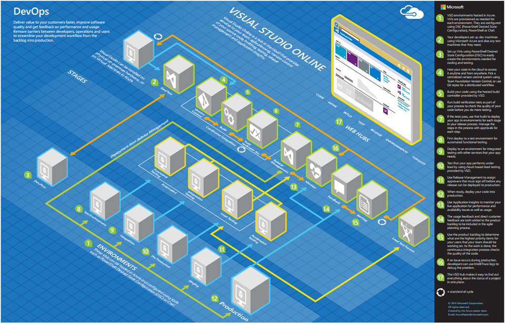 Recursos Microsoft Architecture Blueprints Pasi 243 N